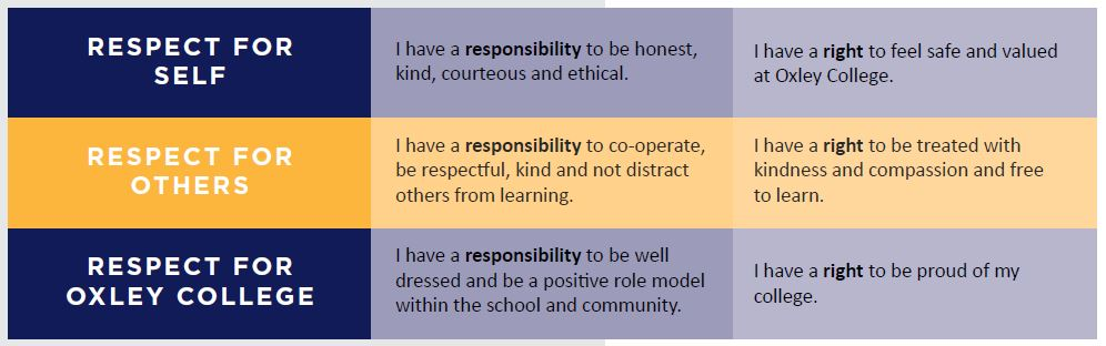 Responsibilities and rights